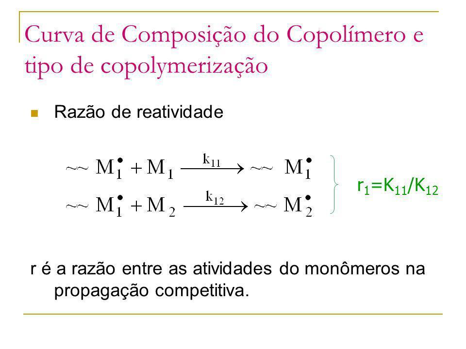 Curva de Composição do Copolímero e tipo de copolymerização Razão de reatividade r é a razão entre as atividades do monômeros na propagação competitiv