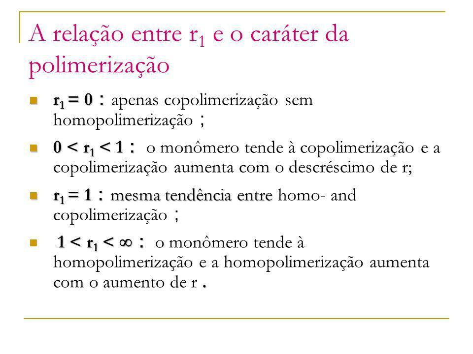 A relação entre r 1 e o caráter da polimerização r 1 = 0 r 1 = 0 apenas copolimerização sem homopolimerização 0 < r 1 < 1 0 < r 1 < 1 o monômero tende