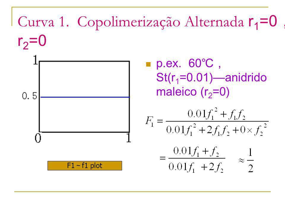 Curva 1. Copolimerização Alternada r 1 =0 r 2 =0 p.ex. 60 St(r 1 =0.01)anidrido maleico (r 2 =0) F1 f1 plot