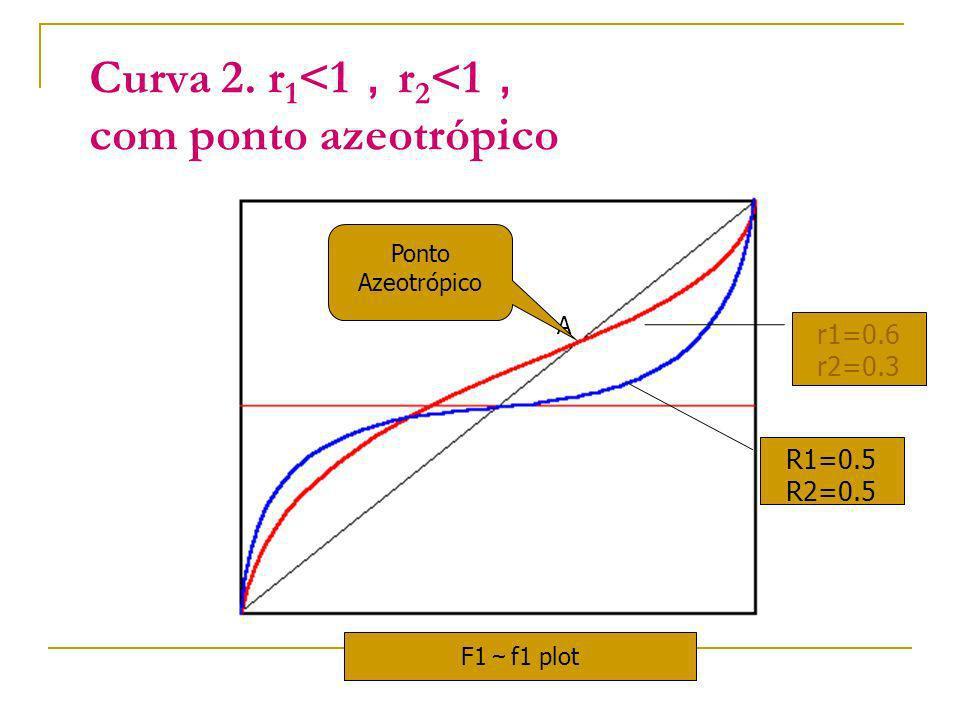 Curva 2. r 1 <1 r 2 <1 com ponto azeotrópico r1=0.6 r2=0.3 R1=0.5 R2=0.5 F1 f1 plot A Ponto Azeotrópico
