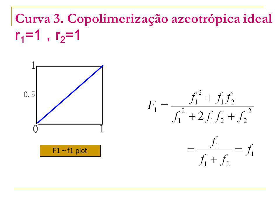 Curva 3. Copolimerização azeotrópica ideal r 1 =1 r 2 =1 F1 f1 plot