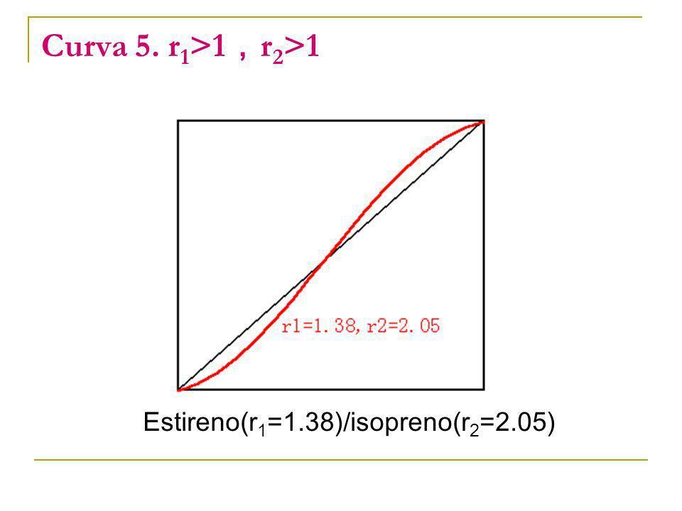 Curva 5. r 1 >1 r 2 >1 Estireno(r 1 =1.38)/isopreno(r 2 =2.05)