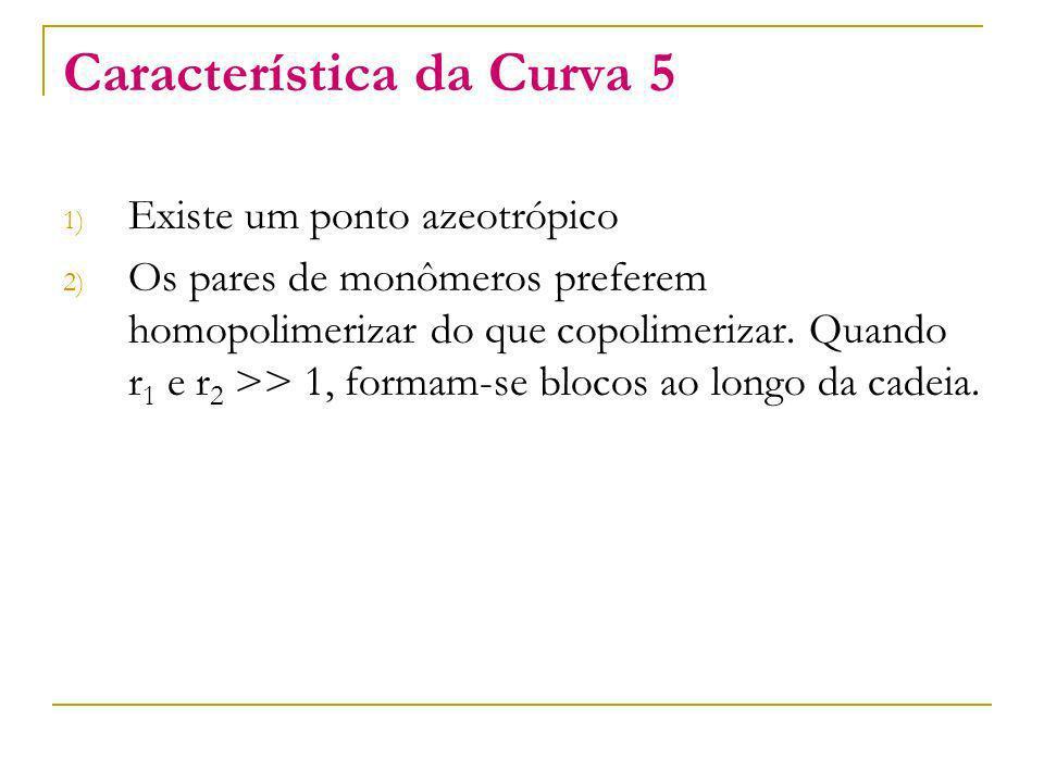 Característica da Curva 5 1) Existe um ponto azeotrópico 2) Os pares de monômeros preferem homopolimerizar do que copolimerizar. Quando r 1 e r 2 >> 1