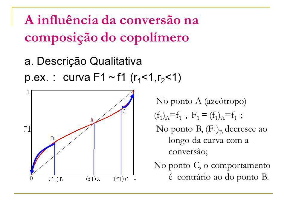 A influência da conversão na composição do copolímero a. Descrição Qualitativa p.ex. curva F1 f1 (r 1 <1,r 2 <1) No ponto A (azeótropo) (f 1 ) A =f 1