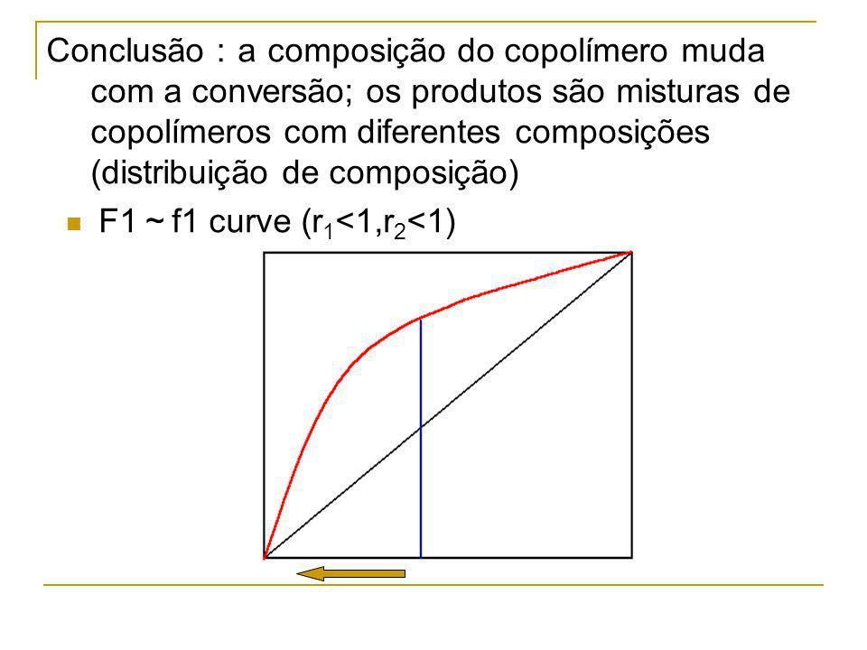F1 f1 curve (r 1 <1,r 2 <1) Conclusão a composição do copolímero muda com a conversão; os produtos são misturas de copolímeros com diferentes composiç