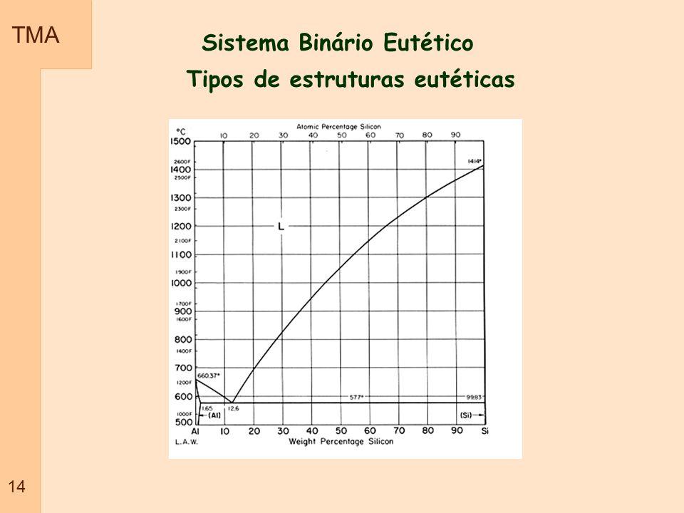Sistema Binário Eutético Tipos de estruturas eutéticas TMA 14
