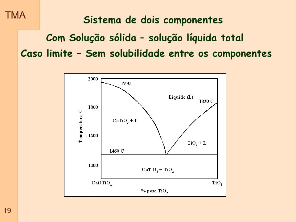TMA 19 Sistema de dois componentes Com Solução sólida – solução líquida total Caso limite – Sem solubilidade entre os componentes