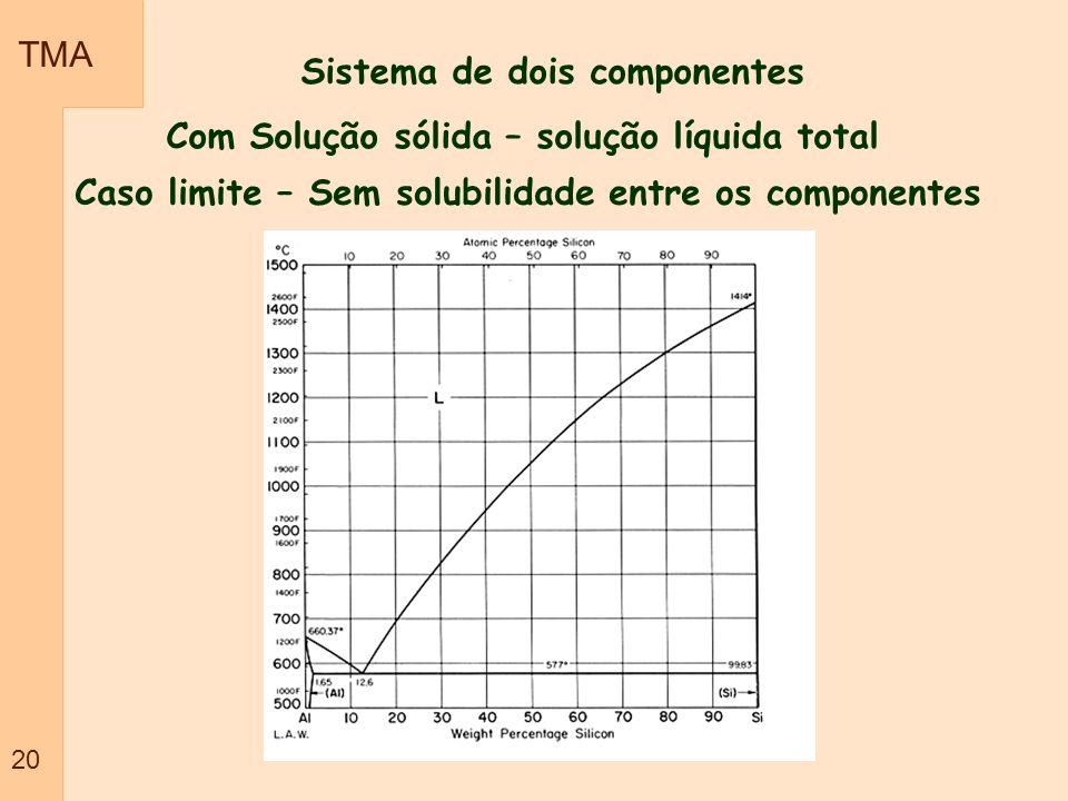 TMA 20 Sistema de dois componentes Com Solução sólida – solução líquida total Caso limite – Sem solubilidade entre os componentes