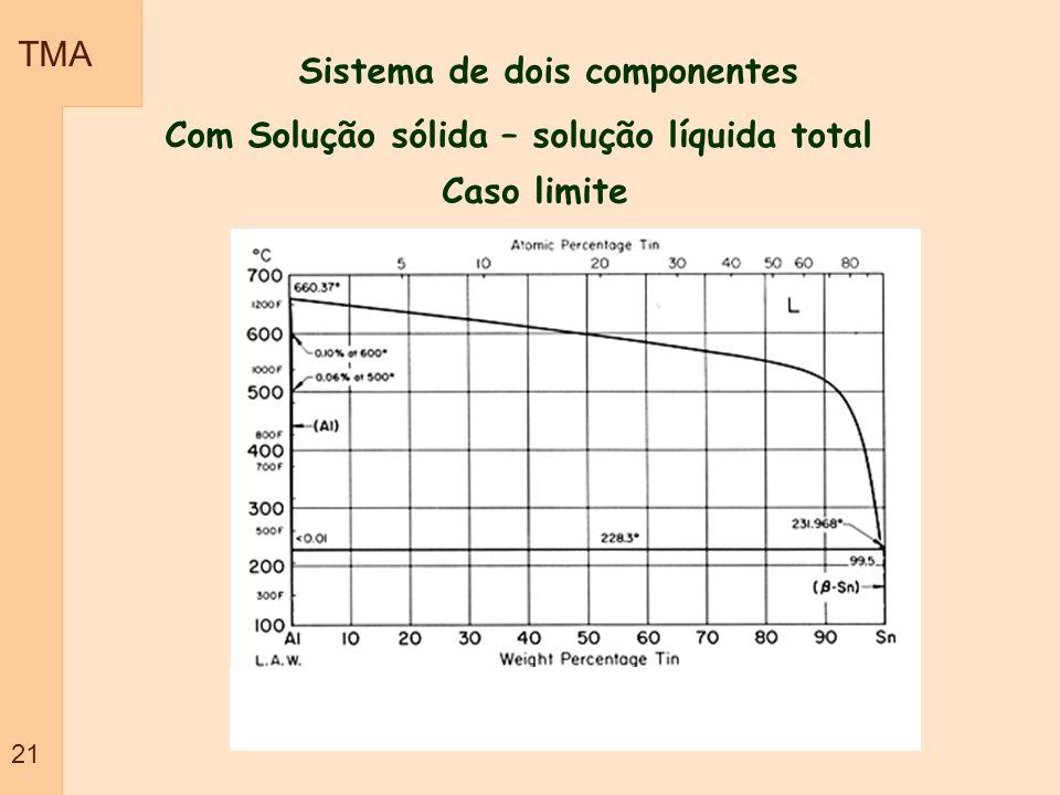 Sistema de dois componentes Com Solução sólida – solução líquida total Caso limite TMA 21