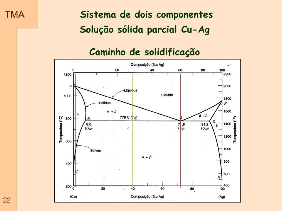 Sistema de dois componentes Solução sólida parcial Cu-Ag Caminho de solidificação TMA 22
