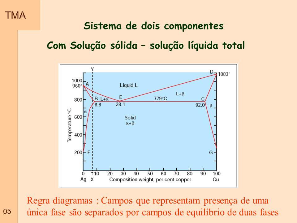 TMA 05 Sistema de dois componentes Com Solução sólida – solução líquida total Regra diagramas : Campos que representam presença de uma única fase são