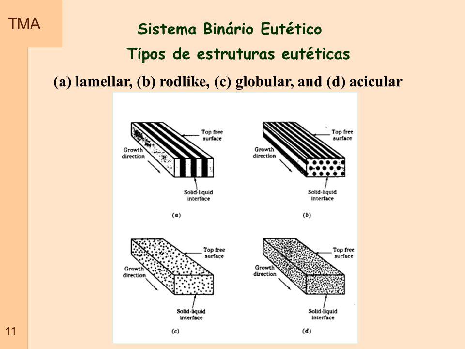 Sistema Binário Eutético Tipos de estruturas eutéticas TMA 11 (a) lamellar, (b) rodlike, (c) globular, and (d) acicular