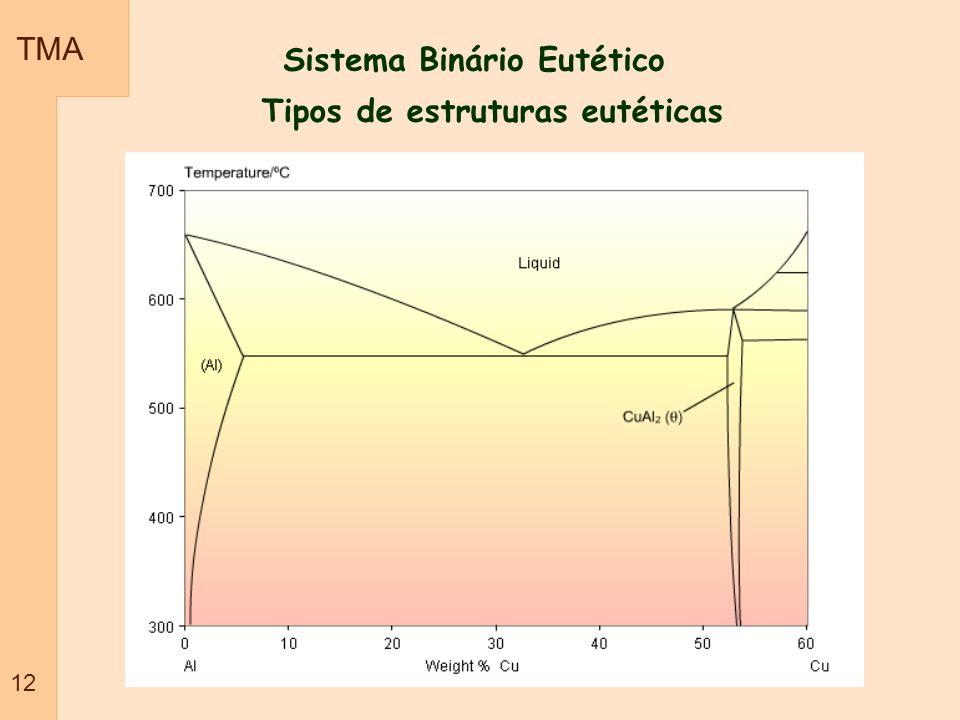 TMA 12 Sistema Binário Eutético Tipos de estruturas eutéticas