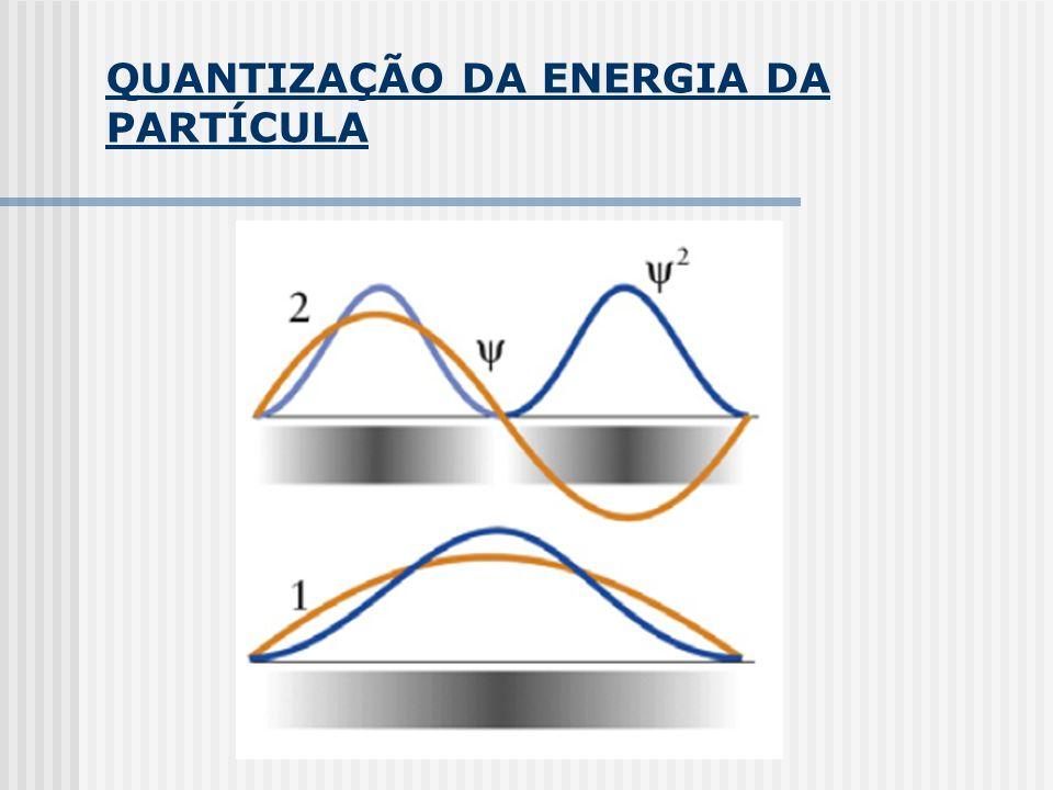 QUANTIZAÇÃO DA ENERGIA DA PARTÍCULA
