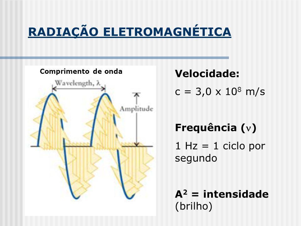 RADIAÇÃO ELETROMAGNÉTICA Comprimento de onda Velocidade: c = 3,0 x 10 8 m/s Frequência () 1 Hz = 1 ciclo por segundo A 2 = intensidade (brilho)