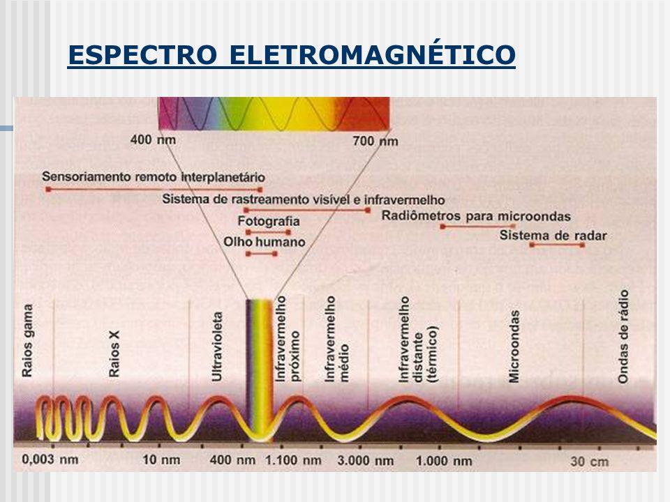 QUANTIZAÇÃO DA ENERGIA DA PARTÍCULA A energia é transferida apenas em quantidades discretas.