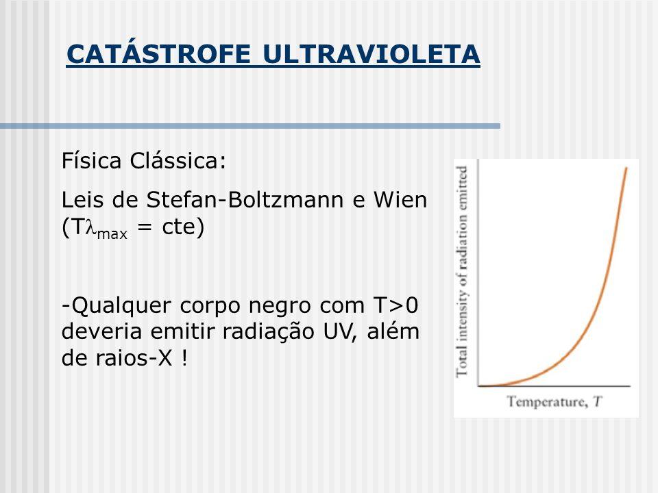 CATÁSTROFE ULTRAVIOLETA Física Clássica: Leis de Stefan-Boltzmann e Wien (T max = cte) -Qualquer corpo negro com T>0 deveria emitir radiação UV, além de raios-X !