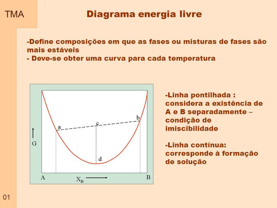 TMA 01 Diagrama energia livre -Define composições em que as fases ou misturas de fases são mais estáveis - Deve-se obter uma curva para cada temperatu