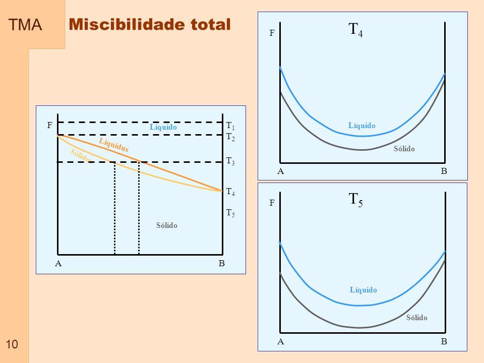 TMA 10 Miscibilidade total A B Líquido Sólido Líquidus Sólidus F T1T2T3T4T5T1T2T3T4T5 F T5T5 A B Líquido Sólido F T4T4 A B Líquido