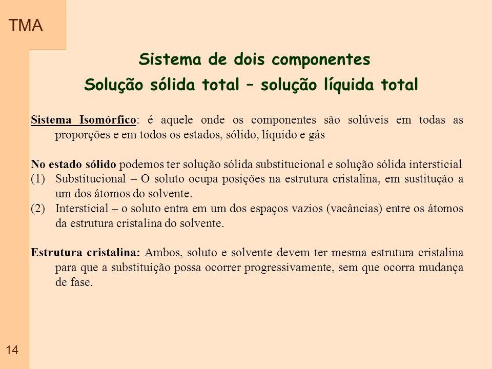 TMA 14 Sistema de dois componentes Solução sólida total – solução líquida total Sistema Isomórfico: é aquele onde os componentes são solúveis em todas