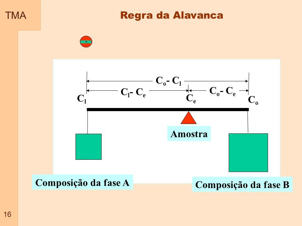 TMA 16 Regra da Alavanca CoCo ClCl C o - C l CeCe C l - C e C o - C e Composição da fase A Composição da fase B Amostra