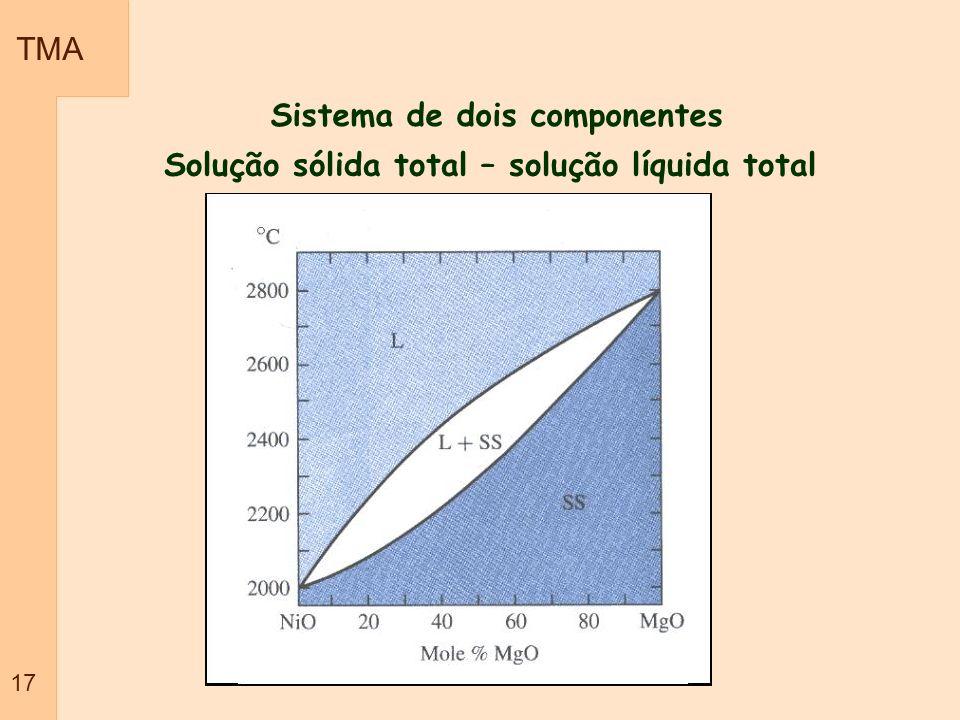 Sistema de dois componentes Solução sólida total – solução líquida total TMA 17