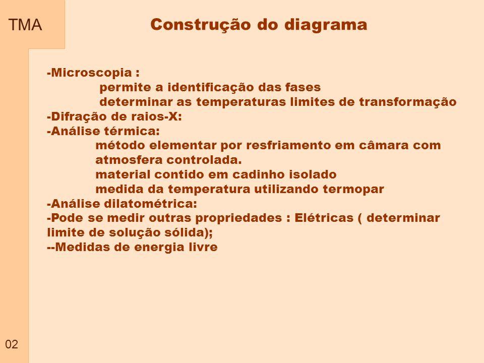 TMA 02 Construção do diagrama -Microscopia : permite a identificação das fases determinar as temperaturas limites de transformação -Difração de raios-