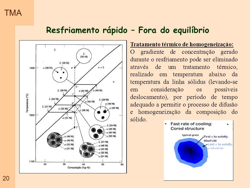 TMA 20 Resfriamento rápido – Fora do equilíbrio Tratamento térmico de homogeneização: O gradiente de concentração gerado durante o resfriamento pode s