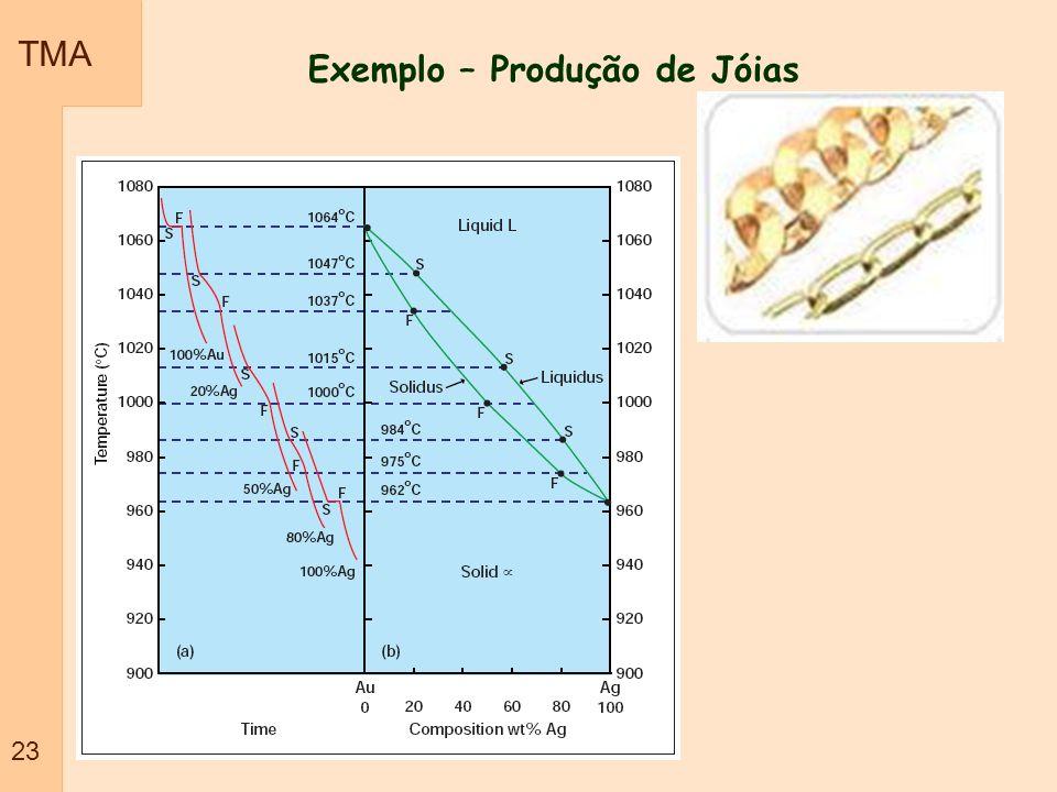 TMA 23 Exemplo – Produção de Jóias