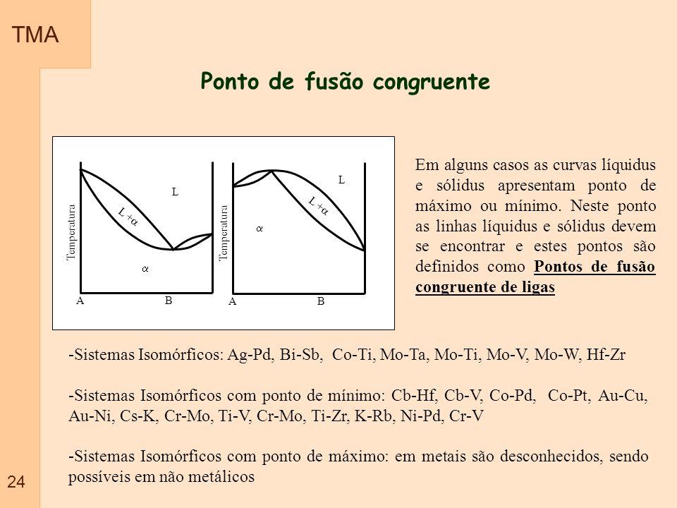 TMA 24 Ponto de fusão congruente Em alguns casos as curvas líquidus e sólidus apresentam ponto de máximo ou mínimo. Neste ponto as linhas líquidus e s