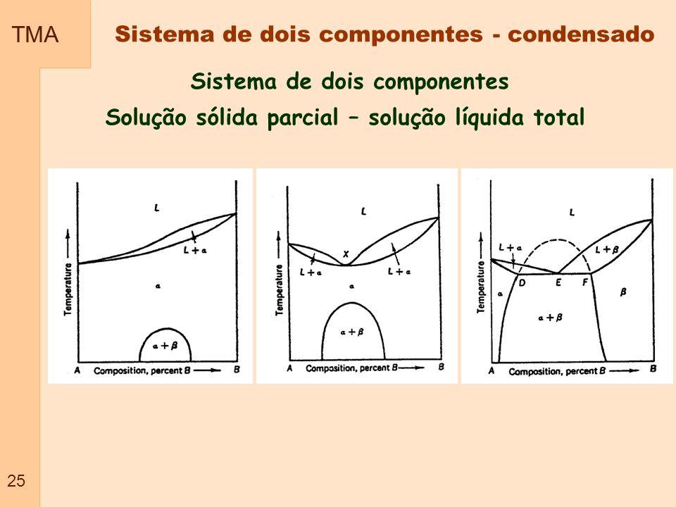 TMA 25 Sistema de dois componentes Solução sólida parcial – solução líquida total Sistema de dois componentes - condensado