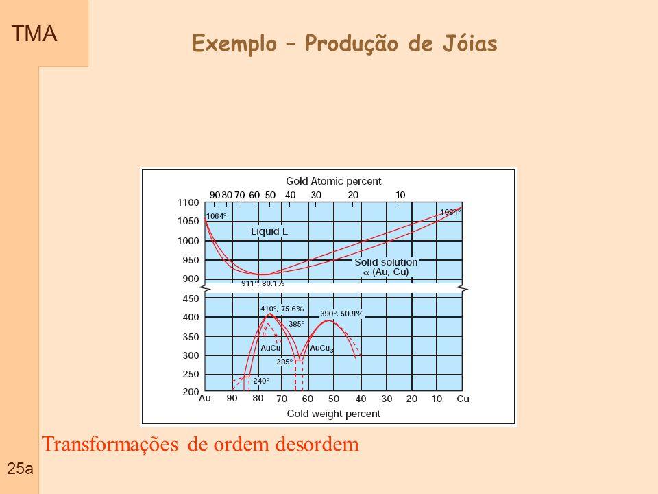 TMA 25a Transformações de ordem desordem Exemplo – Produção de Jóias