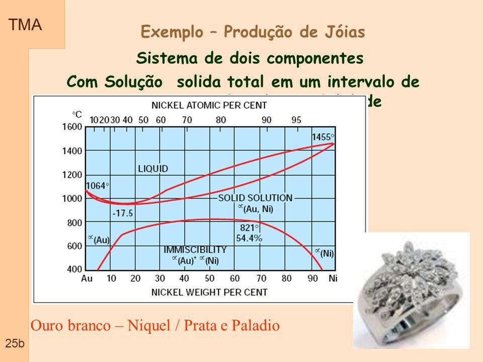 TMA 25b Sistema de dois componentes Com Solução solida total em um intervalo de temperatura e Gap de miscibilidade Ouro branco – Niquel / Prata e Pala