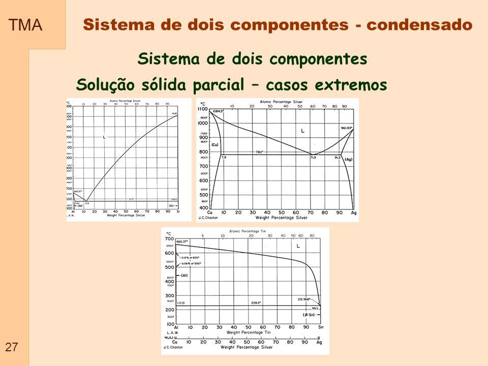 Sistema de dois componentes Solução sólida parcial – casos extremos TMA 27 Sistema de dois componentes - condensado