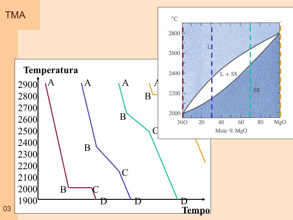 TMA 03 Temperatura Tempo 2000 2900 2800 2500 2100 2200 2300 2400 2600 2700 1900 A BC D A B C D A B C D A BC