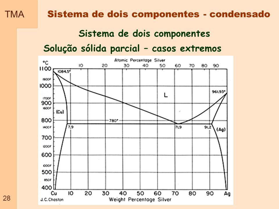 Sistema de dois componentes Solução sólida parcial – casos extremos TMA 28 Sistema de dois componentes - condensado