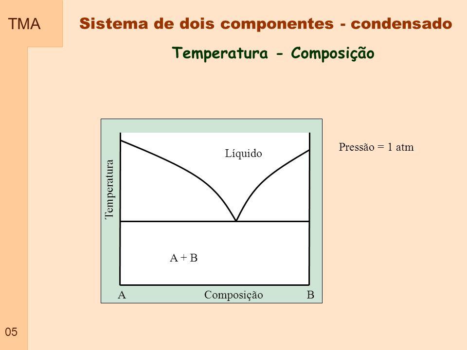 TMA 05 Temperatura - Composição Sistema de dois componentes - condensado Temperatura Composição Pressão = 1 atm Líquido AB A + B