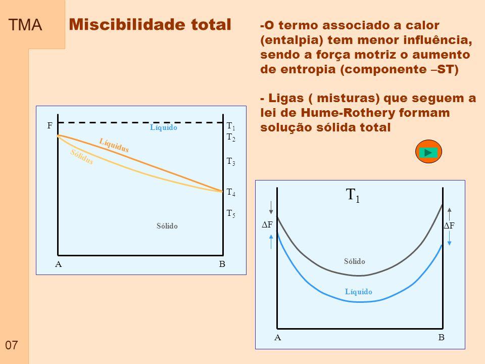 TMA 07 Miscibilidade total A B Líquido Sólido Líquidus Sólidus F T1T2T3T4T5T1T2T3T4T5 Líquido Sólido F T1T1 A B F -O termo associado a calor (entalpia