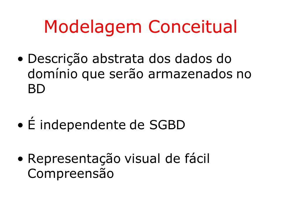 Conceitos do Modelo ER Exemplos de cardinalidades mínimas e máximas Editoras Livros publicacao (1,1)(0,N) Autores Livros autoria (1,N)(0,N) Bibliotecárias Áreas controle (1,1) (0,1)