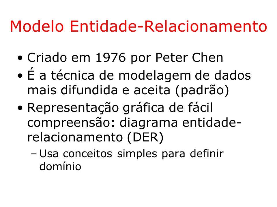 Conceitos do Modelo ER Relacionamentos entre duas entidades é chamado Relacionamento Binário Relacionamento N-ário: relacionamento entre N entidades –Exemplo: Relacionamento Ternário (a cardinalidade é dada aos pares) Cidades Distribuidores distribuição Produtos (0,1) (0,N) Um produto em uma cidade pode ser entregue por no máximo 1 distribuidor.