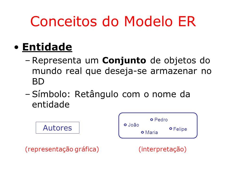 Conceitos do Modelo ER Os Atributos podem ser –obrigatórios ou opcionais –monovalorados ou multivalorados –simples ou compostos Clientes Nome CNH (0,1) Email (1,N) Endereço Rua CEP Bairro