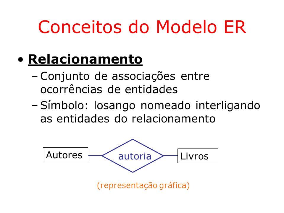 Conceitos do Modelo ER Identificação de Entidades –Um ou mais atributos cujos valores distinguem uma ocorrência da entidade ou relacionamento das demais ocorrências.