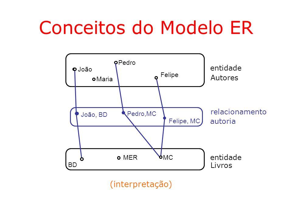 Conceitos do Modelo ER Entidades Fracas –Depende da existência de ocorrências de outra(s) entidade(s) –A identificação de suas ocorrências também depende da identificação de outra(s) entidade(s) Pedidos Itens composição (1,1) (1,N) Data NúmeroNúmeroSeqüência Quantidade Produtos referência Código Descrição (1,1) (0,N)