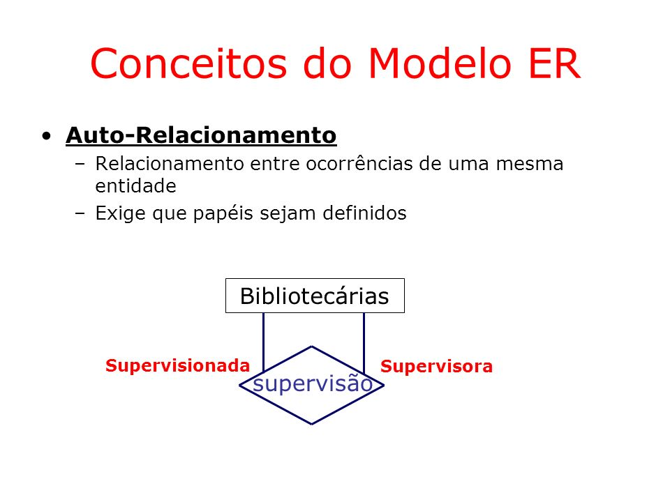 Conceitos do Modelo ER Identificação de Relacionamentos –Um relacionamento é identificado implicitamente pelo conjunto de identificadores das ocorrências de entidades que participam dele Autores Livros autoria (1,N) (0,N) Nome Título DataPublicacao Código ISBN (a1, l1,12/02/04) (a1, l2, 18/11/03) (a2, l1, 02/03/04)...