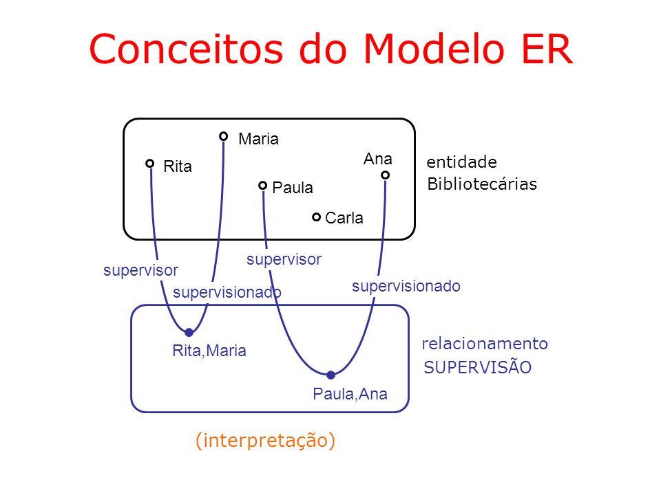 Conceitos do Modelo ER Identificação de Relacionamentos –atributos identificadores adicionais podem ser necessários para definir a identificação de um relacionamento Médicos Pacientes consulta (0,N) Nome Data CRM Código (m1, p1,12/06/04, 13:30) (m1, p2, 28/05/04, 10:00) (m2, p1, 02/06/04, 16:30)...