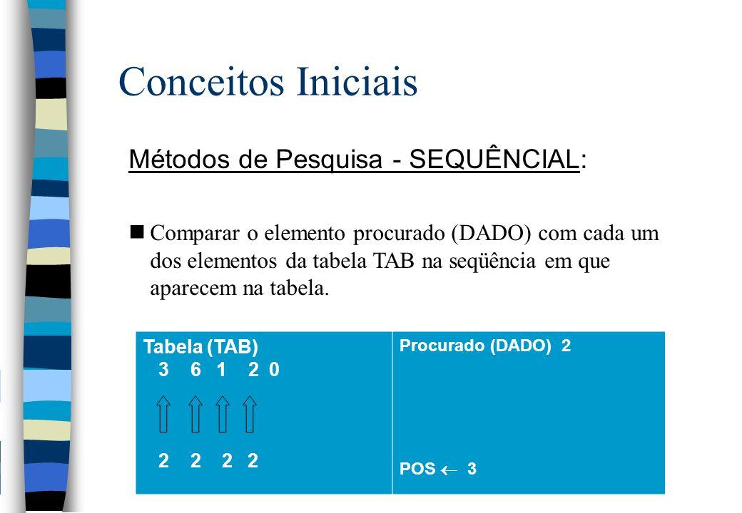 Conceitos Iniciais Métodos de Pesquisa - SEQUÊNCIAL: nComparar o elemento procurado (DADO) com cada um dos elementos da tabela TAB na seqüência em que aparecem na tabela.