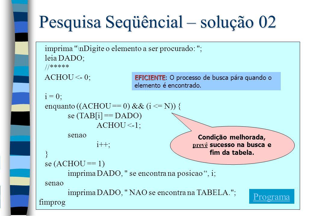 Pesquisa Seqüêncial – solução 02 imprima \nDigite o elemento a ser procurado: ; leia DADO; //***** ACHOU <- 0; i = 0; enquanto ((ACHOU == 0) && (i <= N)) { se (TAB[i] == DADO) ACHOU <-1; senao i++; } se (ACHOU == 1) imprima DADO, se encontra na posicao, i; senao imprima DADO, NAO se encontra na TABELA. ; fimprog EFICIENTE EFICIENTE: O processo de busca pára quando o elemento é encontrado.