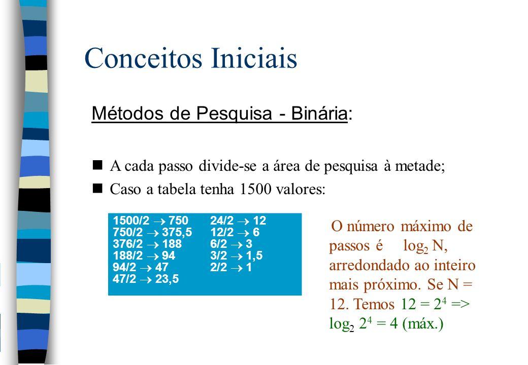 Conceitos Iniciais Métodos de Pesquisa - Binária: nA cada passo divide-se a área de pesquisa à metade; nCaso a tabela tenha 1500 valores: 1500/2 75024/2 12 750/2 375,512/2 6 376/2 1886/2 3 188/2 943/2 1,5 94/2 472/2 1 47/2 23,5 O número máximo de passos é log 2 N, arredondado ao inteiro mais próximo.