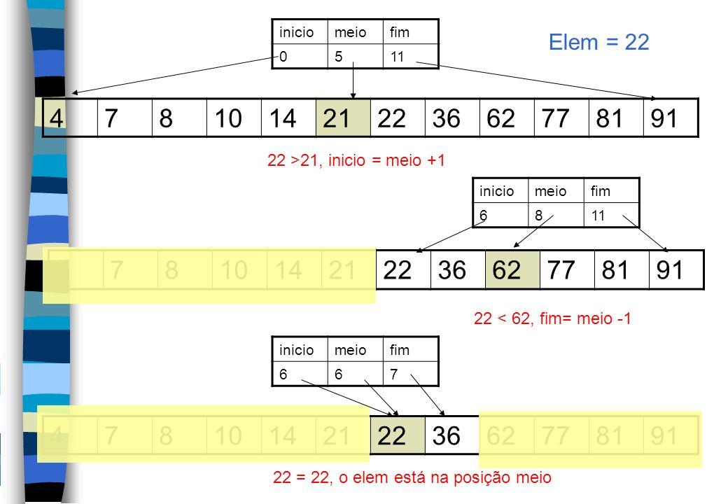 478101421223662778191 iniciomeiofim 0511 Elem = 22 22 >21, inicio = meio +1 478101421223662778191 iniciomeiofim 6811 478101421223662778191 iniciomeiofim 667 22 < 62, fim= meio -1 22 = 22, o elem está na posição meio