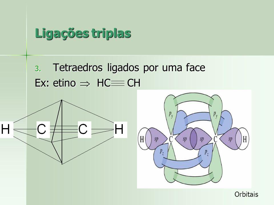 Ligações duplas 2. Tetraedros ligados por uma aresta Ex: eteno H 2 C CH 2 Orbitais